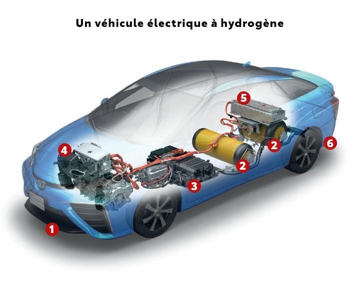 St-Hubert Toyota Mirai 2021 Véhicule Électrique à Hydrogène