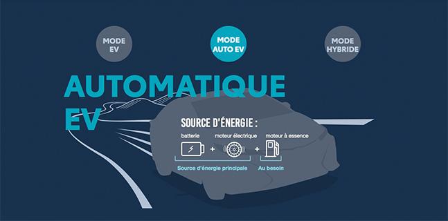 St-Hubert Toyota Prius Prime 2022 Mode Automatique EV