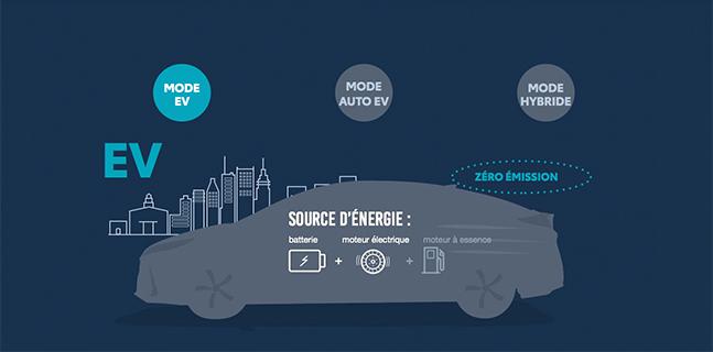 St-Hubert Toyota Prius Prime 2022 Mode EV