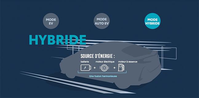 St-Hubert Toyota Prius Prime 2022 Mode Hybride